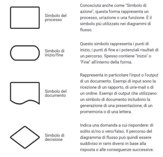 simboli diagramma di flusso dei processi aziendali