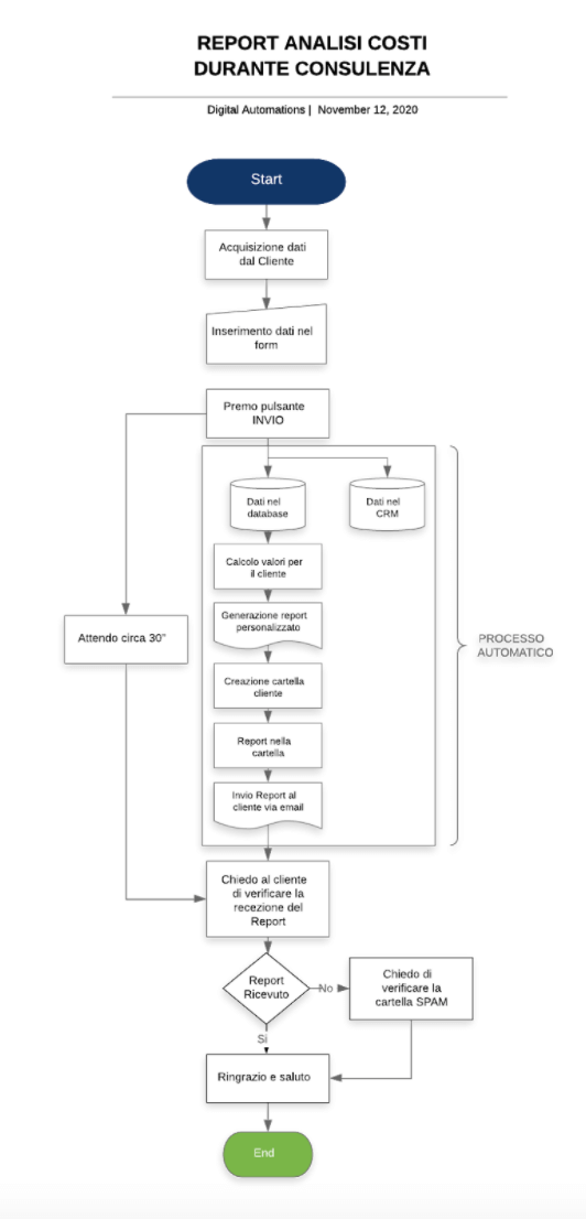 mappatura dei processi aziendali esempio